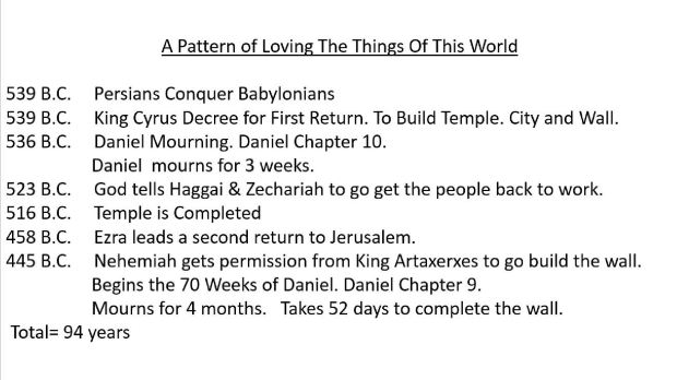 A Pattern of Loving The Things Of This World